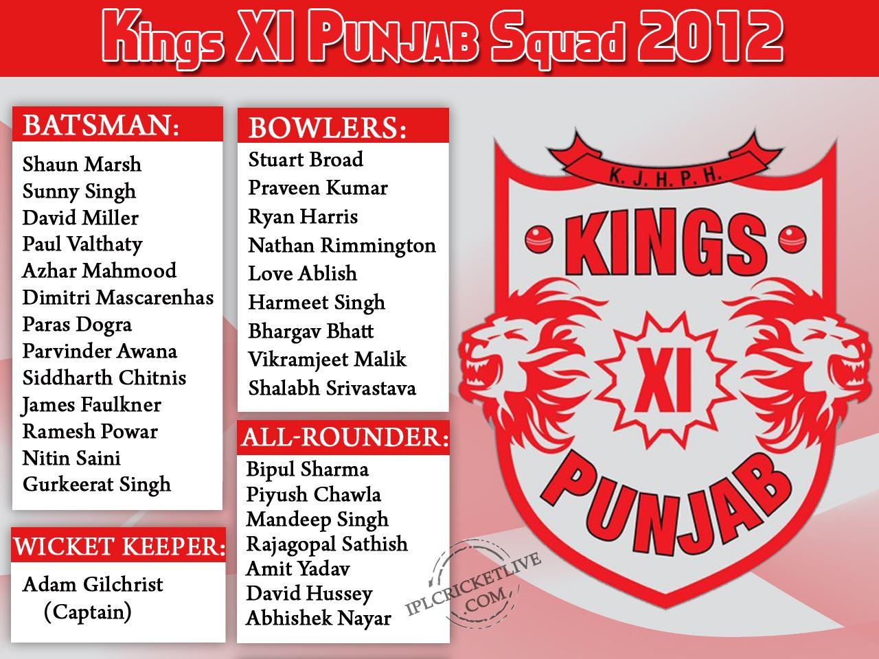 IPL 2016, Indian Premier League 2016 - Kings XI Punjab Squad 2012