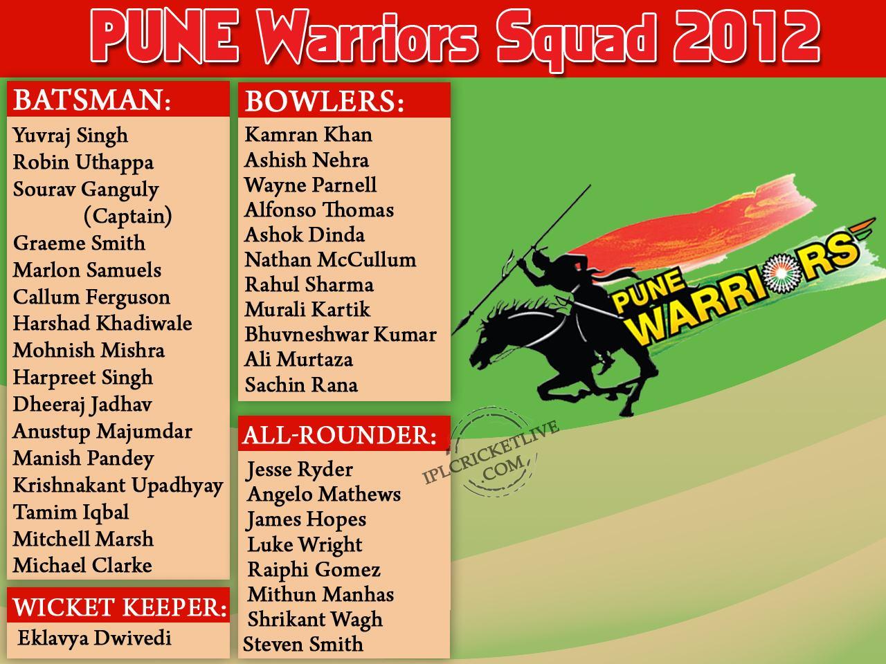 IPL 2016, Indian Premier League 2016 - Pune Warriors Squad 2012