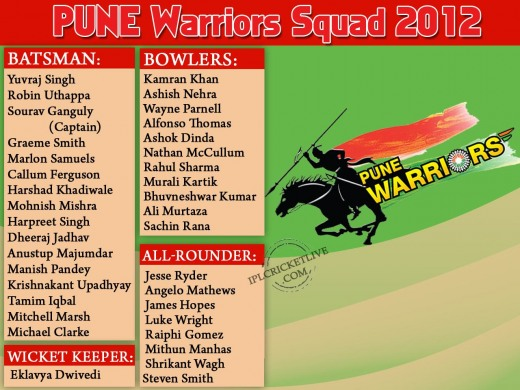Pune-Warriors-Squad-IPL5