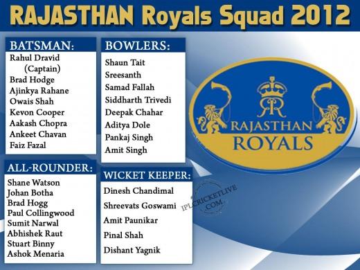 Rajasthan-Royals-Squad-2012