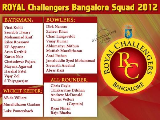 Royal-Challengers-Bangalore-Squad-IPL5