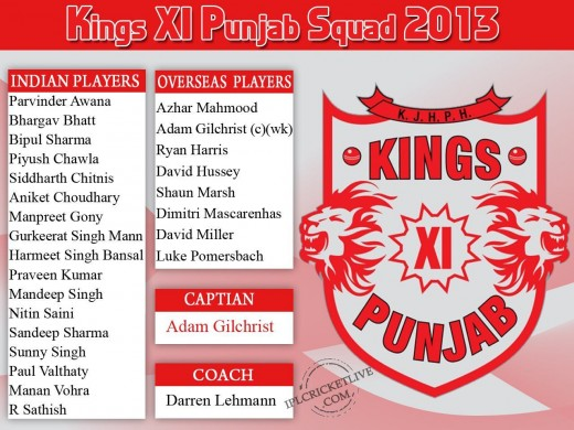 Kings XI Punjab IPL Squad 2013