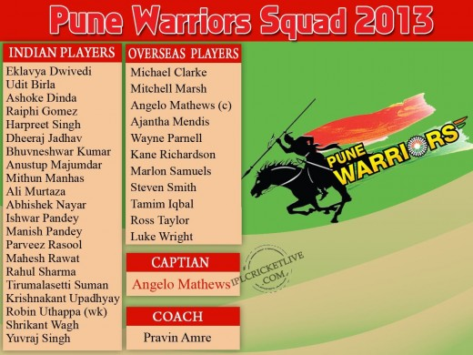 Pune Warriors 2013 IPL Squad 2013