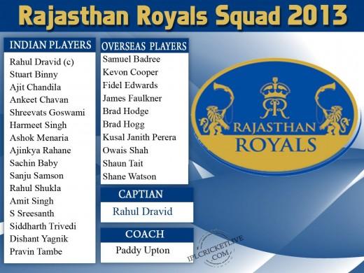 Rajasthan Royals 2013 IPL Squad 2013