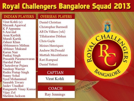 Royal Challengers Bangalore 2013 IPL Squad 2013