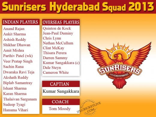 Sunrisers Hyderabad 2013 IPL Squad 2013