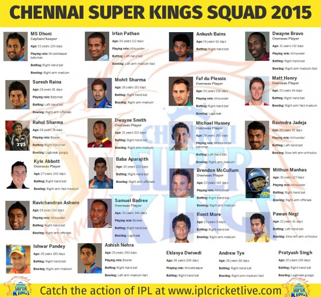 Chennai-Super-Kings-Team-2015