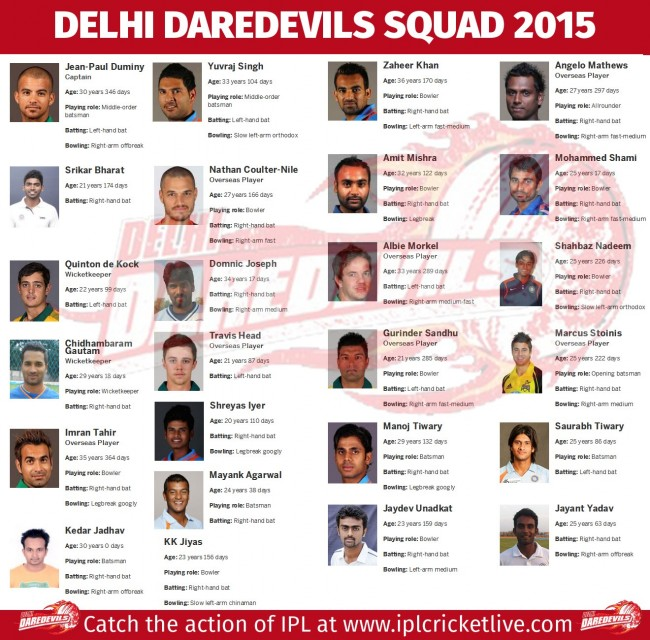 Delhi-Daredevils-Team-2015