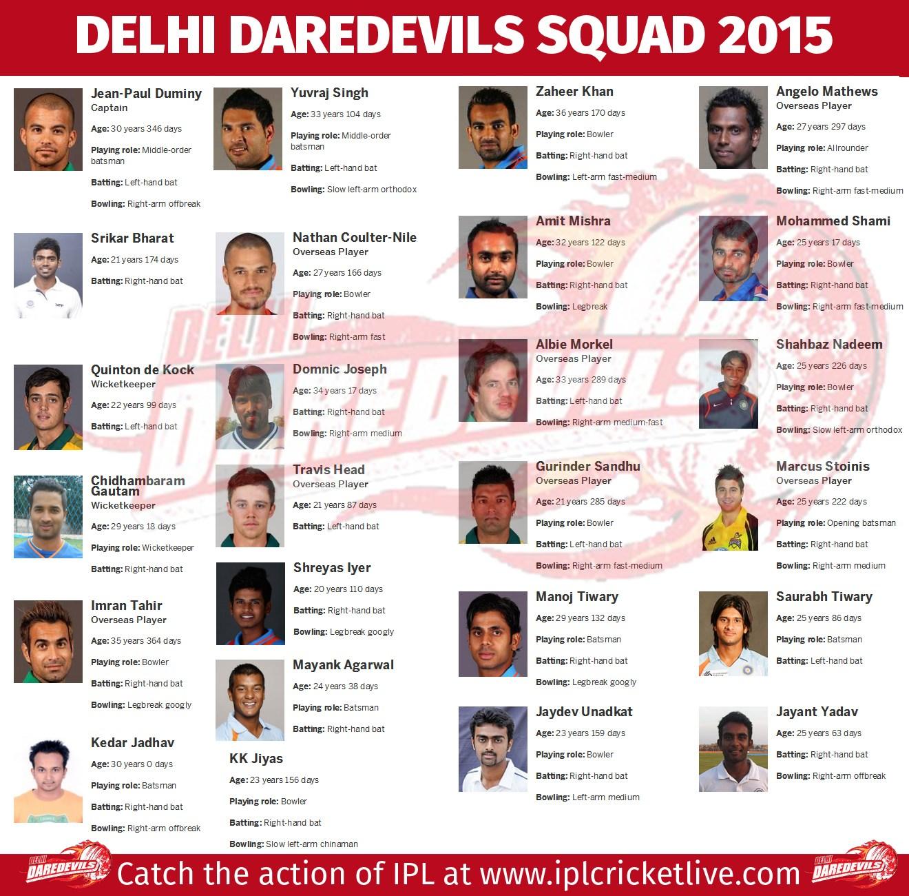 IPL 2018 Retained Players List - IPL Tickets