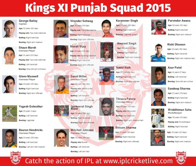 Kings-XI-Punjab-Team-2015