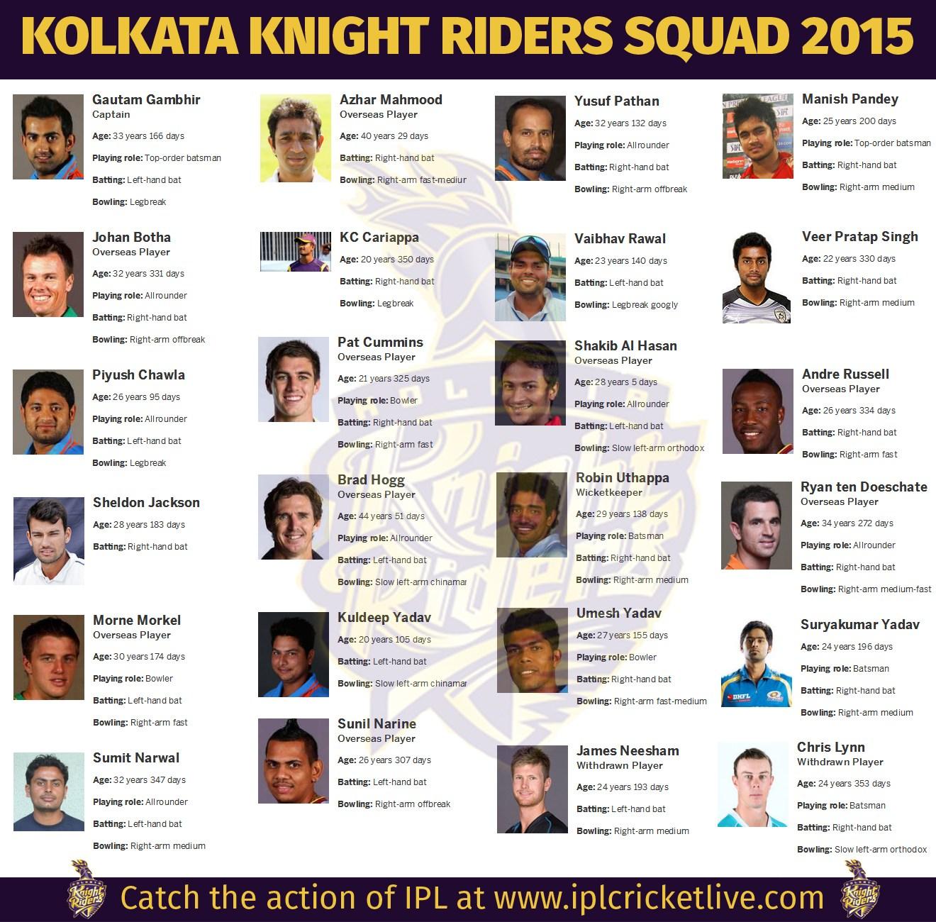 IPL 2016, Indian Premier League 2016 - Indian Premier League Squad