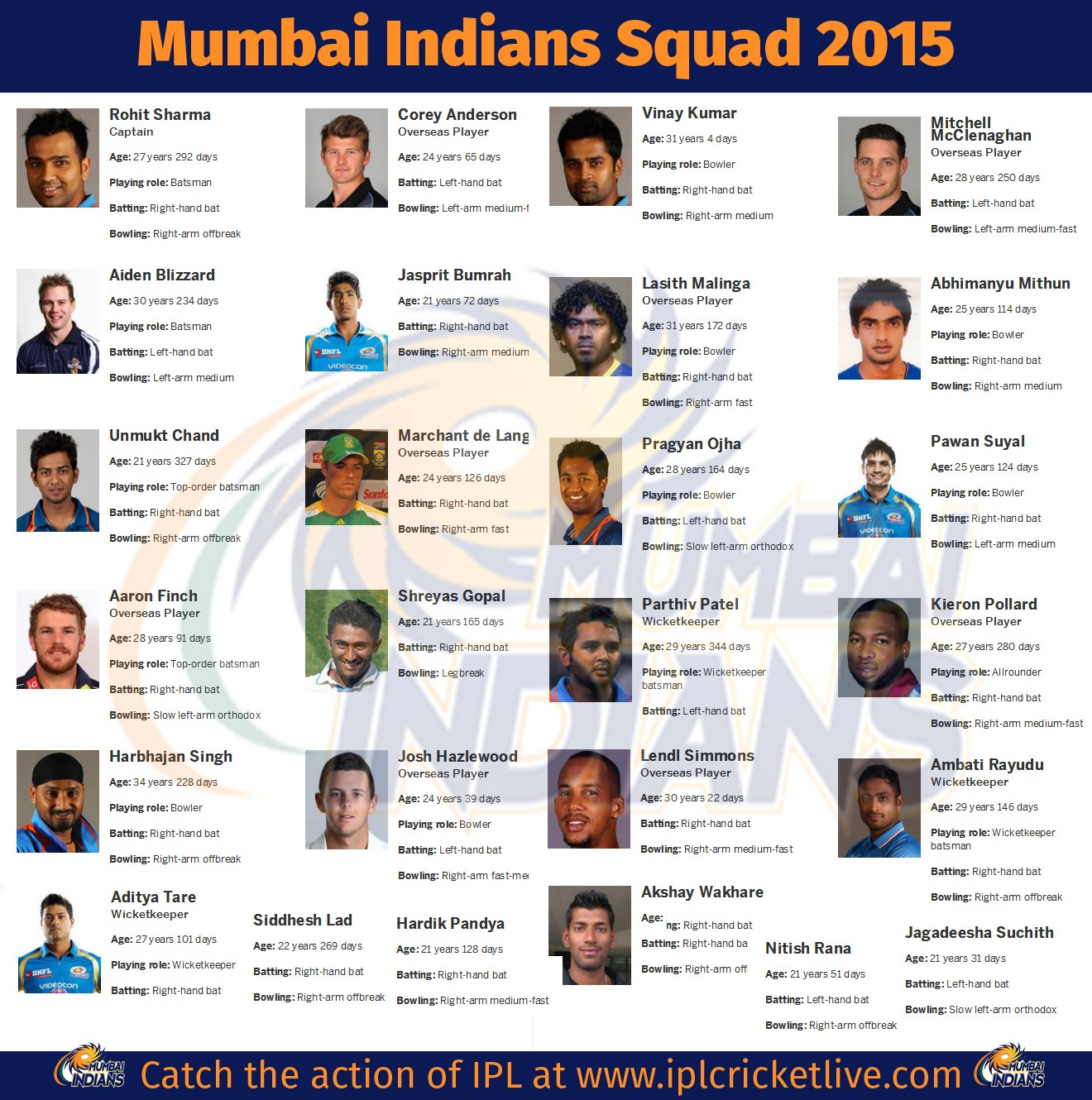 Ipl 2016 Team Player | newhairstylesformen2014.com