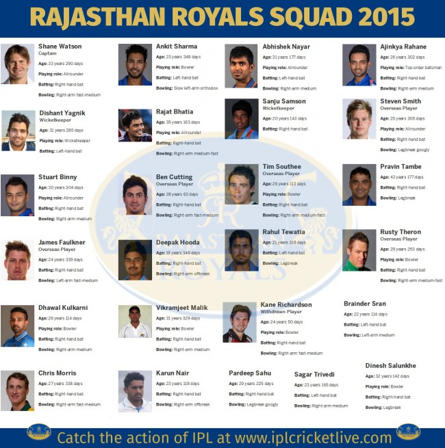 Rajasthan-Royals-Team-2015