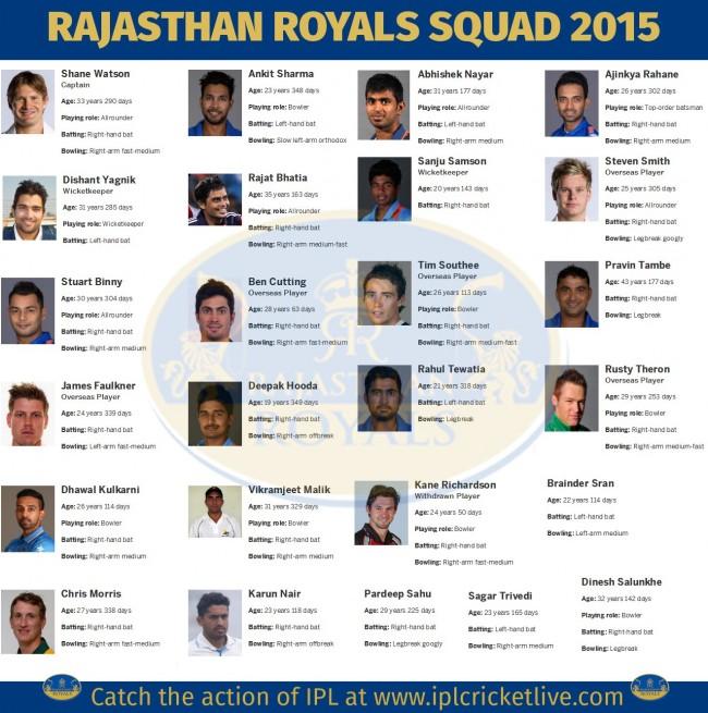 Rajasthan-Royals-Team-2015