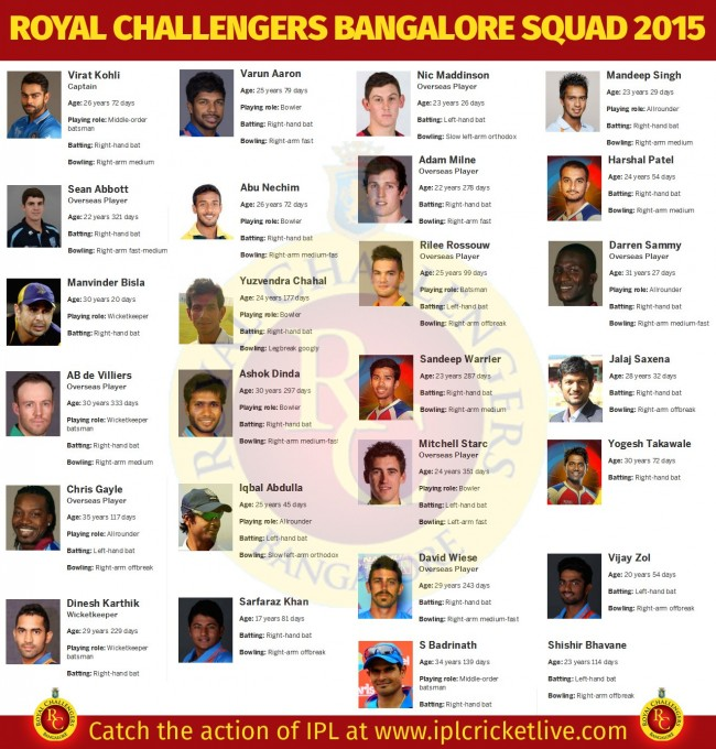 Royal-Challengers-Bangalore-Team-2015