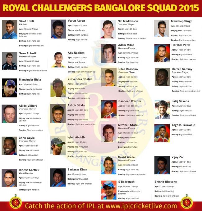 IPL 2016, Indian Premier League 2016 - Royal Challengers Bangalore ...