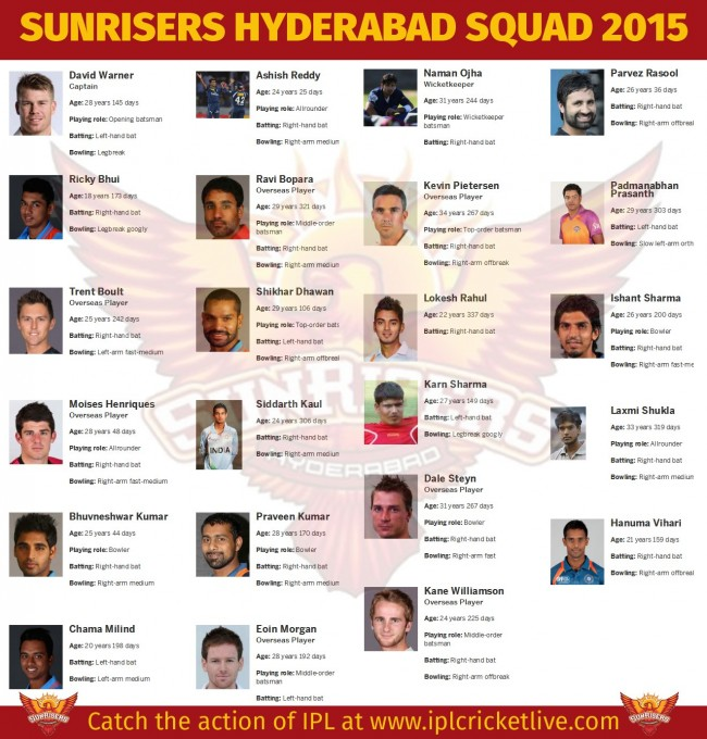 Sunrisers-Hyderabad-Team-2015